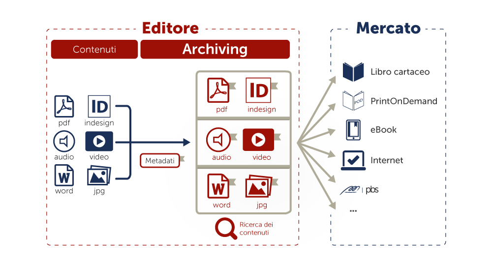 Creating archive-ready PDF files
